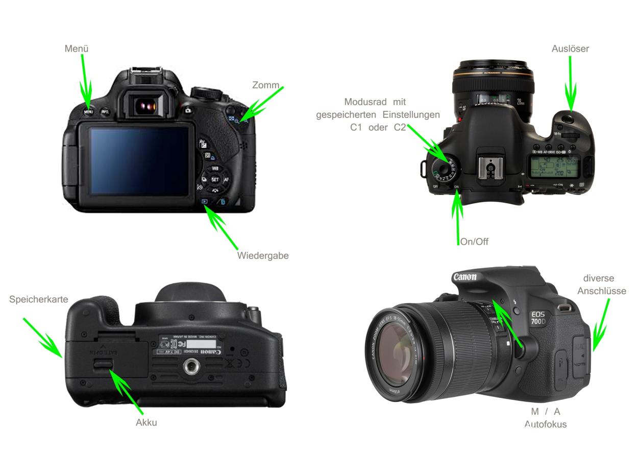 Dentalfotografie Einstellungen Kamera